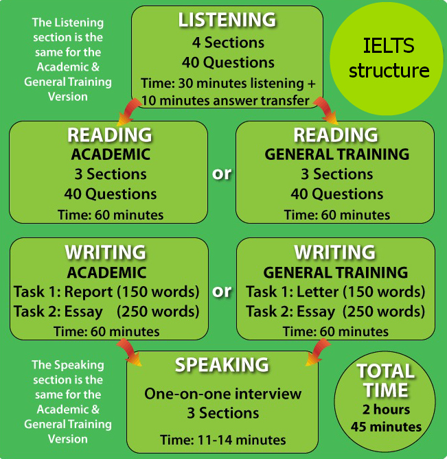 ielts essay training Research shows that business meetings and training are happening online nowadays do the advantages outweigh the disadvantages.